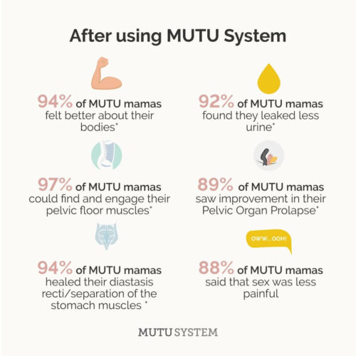 MUTU System Review - evidence of MUTU system working
